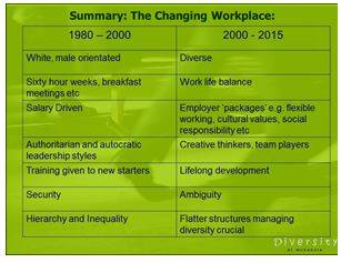 Summary-changing workplace