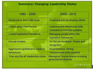 summary-changing leadership